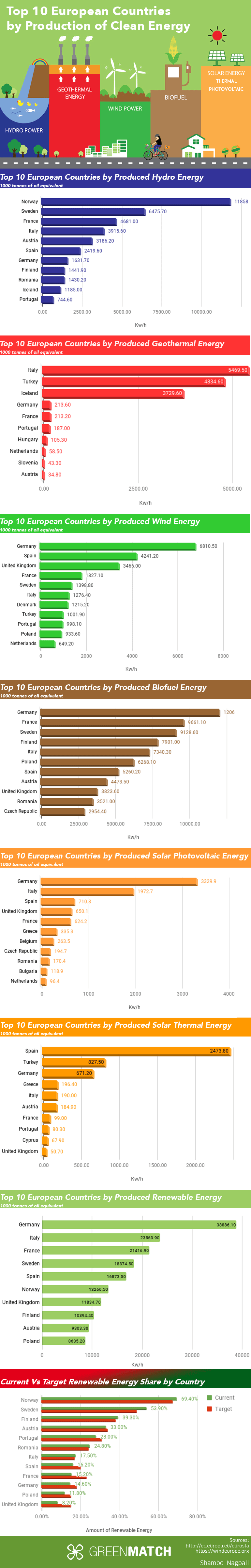Top 10 countries by Production of Clean Energy